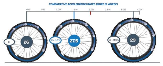 Влияние размера колеса со скоростью велосипеда