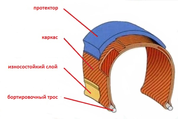 Анатомия покрышки