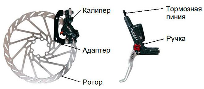 Конструкция и виды дисковых тормозов велосипеда