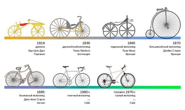 Модели велосипедов начала XIX века, фото