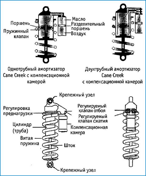 Составляющие конструкции